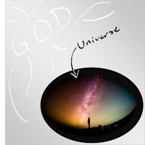 God is uncircumscribable, the universe is circumscribable | God exists outside of reality as we know it